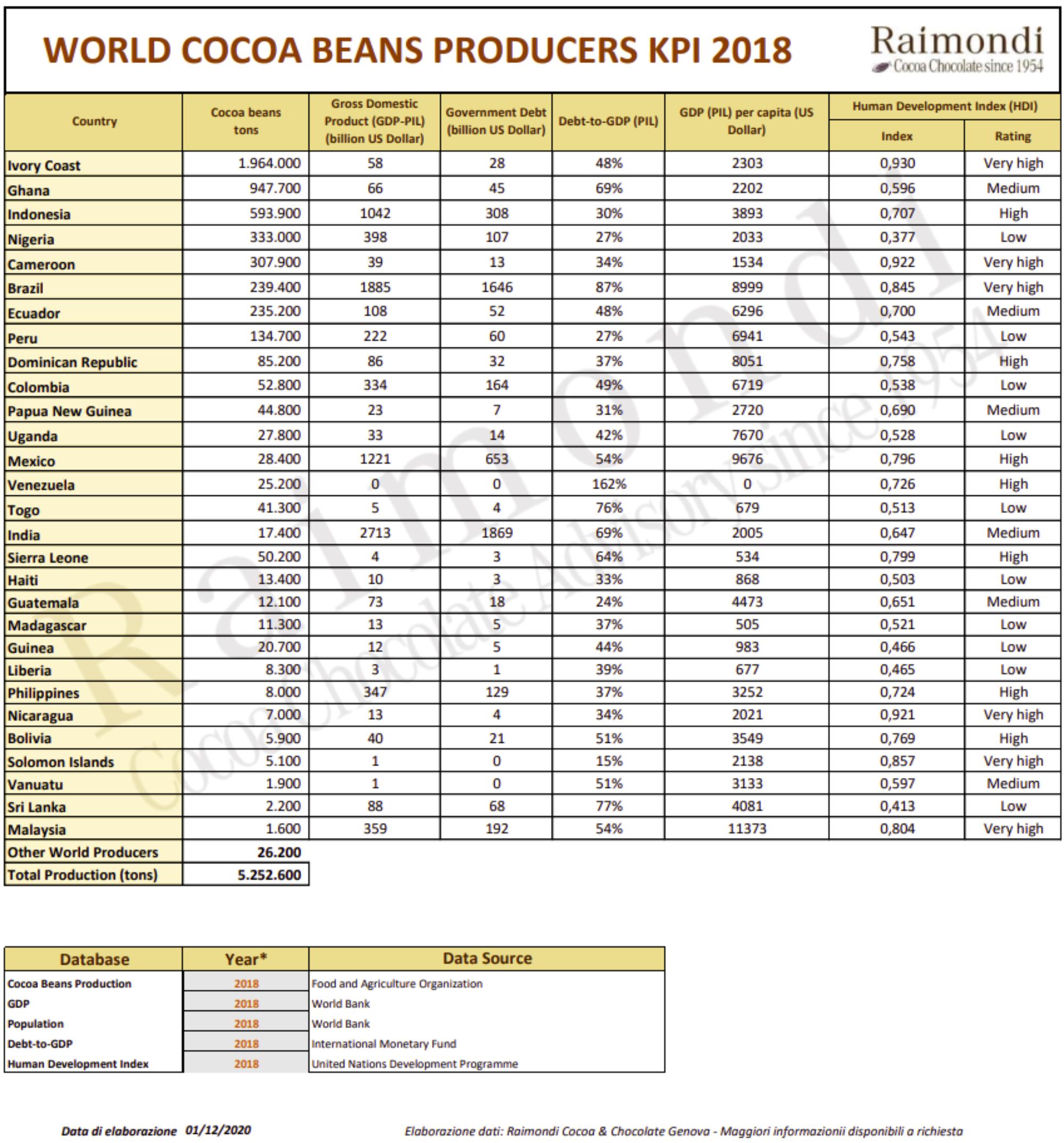 2020-12-03 15_46_01-World Cocoa Beans Producers KPI 2018 (Marta Giobbe).pdf - Personale - Microsoft