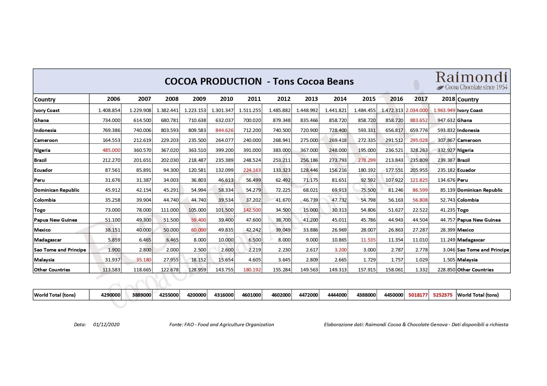 Cocoa Production +2018 (Marta Giobbe)_page-0001